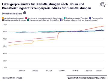 Erzeugerpreisindex für Dienstleistungen nach Datum und Dienstleistungsart: Erzeugerpreisindizes für Dienstleistungen