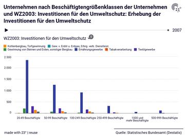 Unternehmen nach Beschäftigtengrößenklassen der Unternehmen und WZ2003: Investitionen für den Umweltschutz: Erhebung der Investitionen für den Umweltschutz