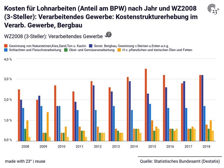 Kosten für Lohnarbeiten (Anteil am BPW) nach Jahr und WZ2008 (3-Steller): Verarbeitendes Gewerbe: Kostenstrukturerhebung im Verarb. Gewerbe, Bergbau