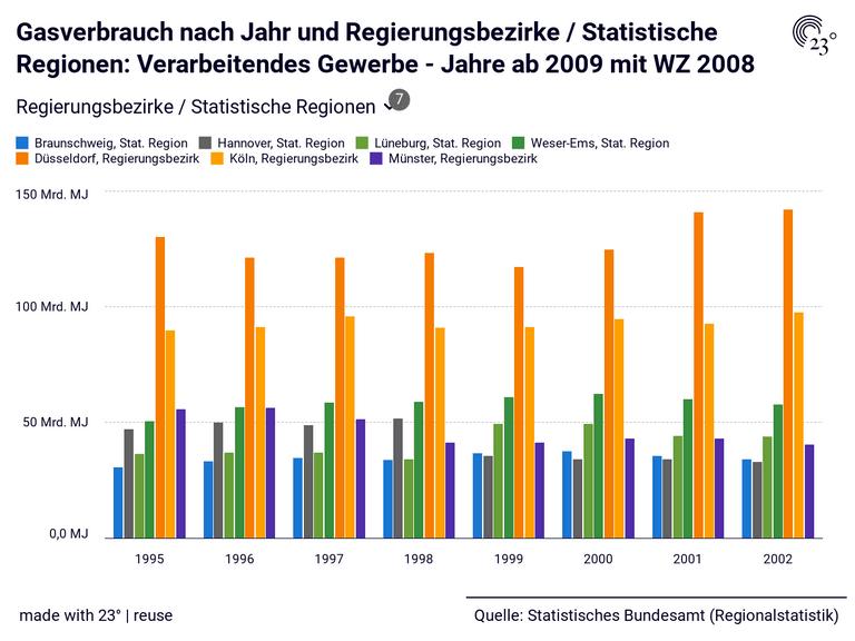 Gasverbrauch nach Jahr und Regierungsbezirke / Statistische Regionen: Verarbeitendes Gewerbe - Jahre ab 2009 mit WZ 2008