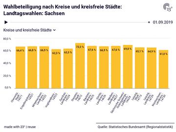 Wahlbeteiligung nach Kreise und kreisfreie Städte: Landtagswahlen: Sachsen