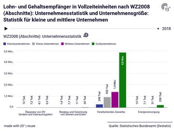 Lohn- und Gehaltsempfänger in Vollzeiteinheiten nach WZ2008 (Abschnitte): Unternehmensstatistik und Unternehmensgröße: Statistik für kleine und mittlere Unternehmen