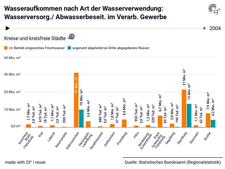 Wasseraufkommen nach Art der Wasserverwendung: Wasserversorg./ Abwasserbeseit. im Verarb. Gewerbe