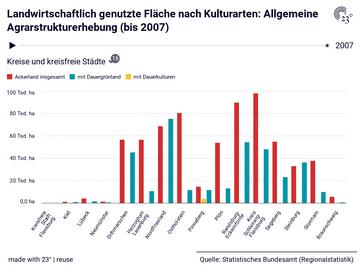 Landwirtschaftlich genutzte Fläche nach Kulturarten: Allgemeine Agrarstrukturerhebung (bis 2007)