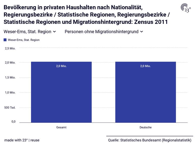 Bevölkerung in privaten Haushalten nach Nationalität, Regierungsbezirke / Statistische Regionen, Regierungsbezirke / Statistische Regionen und Migrationshintergrund: Zensus 2011