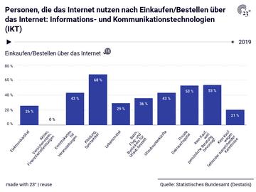 Personen, die das Internet nutzen nach Einkaufen/Bestellen über das Internet: Informations- und Kommunikationstechnologien (IKT)