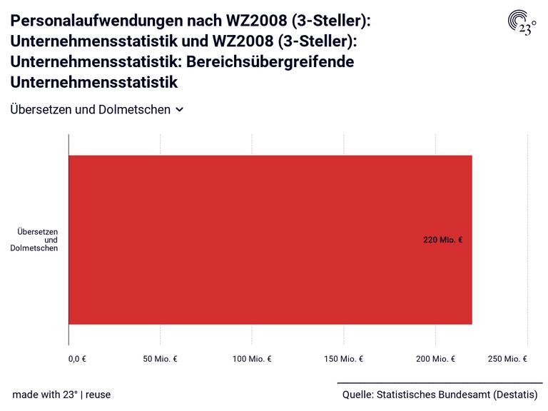 Personalaufwendungen nach WZ2008 (3-Steller): Unternehmensstatistik und WZ2008 (3-Steller): Unternehmensstatistik: Bereichsübergreifende Unternehmensstatistik
