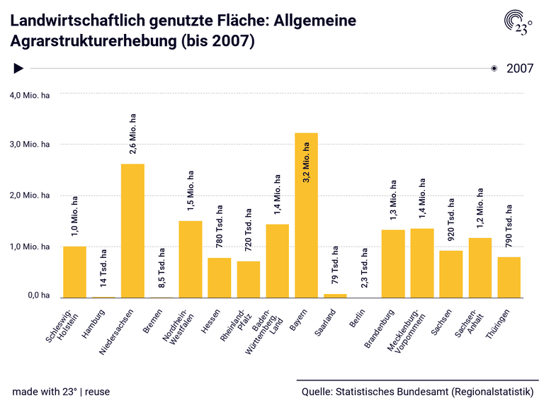 Landwirtschaftlich genutzte Fläche: Allgemeine Agrarstrukturerhebung (bis 2007)
