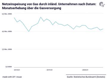 Netzeinspeisung von Gas durch inländ. Unternehmen nach Datum: Monatserhebung über die Gasversorgung