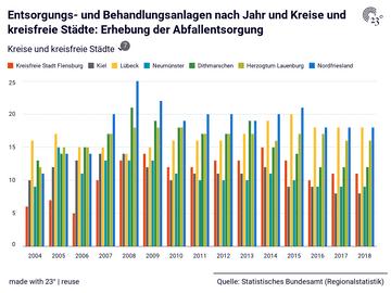 Entsorgungs- und Behandlungsanlagen nach Jahr und Kreise und kreisfreie Städte: Erhebung der Abfallentsorgung