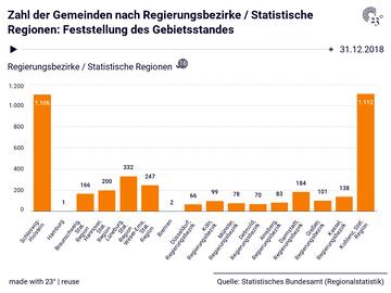 Zahl der Gemeinden nach Regierungsbezirke / Statistische Regionen: Feststellung des Gebietsstandes