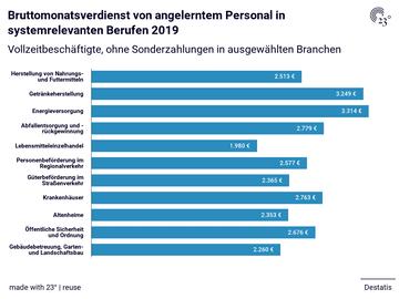 Bruttomonatsverdienst von angelerntem Personal in systemrelevanten Berufen 2019