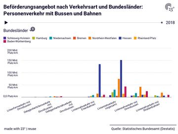 Beförderungsangebot nach Verkehrsart und Bundesländer: Personenverkehr mit Bussen und Bahnen