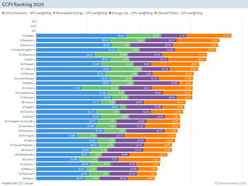 CCPI Ranking 2020