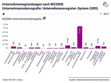 Unternehmensgründungen nach WZ2008: Unternehmensdemografie: Unternehmensregister-System (URS)