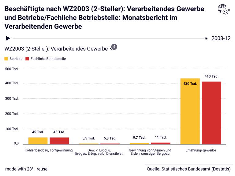 Beschäftigte nach WZ2003 (2-Steller): Verarbeitendes Gewerbe und Betriebe/Fachliche Betriebsteile: Monatsbericht im Verarbeitenden Gewerbe