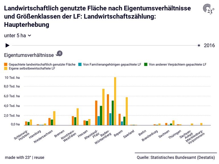 Landwirtschaftlich genutzte Fläche nach Eigentumsverhältnisse und Größenklassen der LF: Landwirtschaftszählung: Haupterhebung