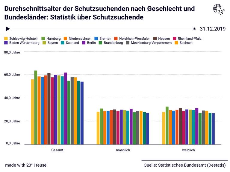Durchschnittsalter der Schutzsuchenden nach Geschlecht und Bundesländer: Statistik über Schutzsuchende