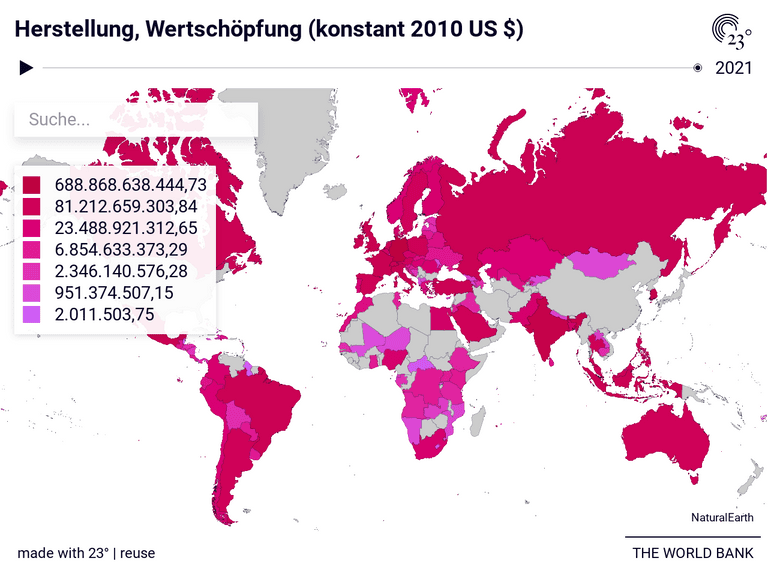Herstellung, Wertschöpfung (konstant 2010 US $)