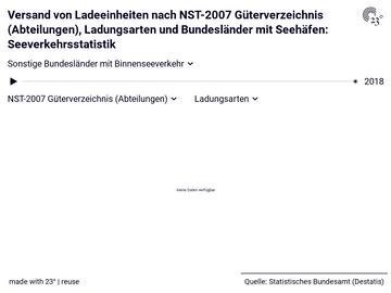 Versand von Ladeeinheiten nach NST-2007 Güterverzeichnis (Abteilungen), Ladungsarten und Bundesländer mit Seehäfen: Seeverkehrsstatistik