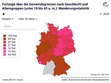 Fortzüge über die Gemeindegrenzen nach Geschlecht und Altersgruppen (unter 18 bis 65 u. m.): Wanderungsstatistik
