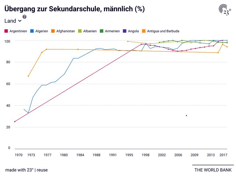 Übergang zur Sekundarschule, männlich (%)