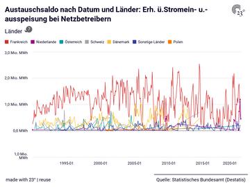 Austauschsaldo nach Datum und Länder: Erh. ü.Stromein- u.-ausspeisung bei Netzbetreibern