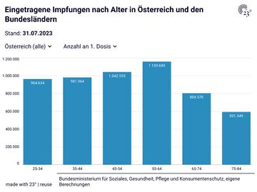 Eingetragene Impfungen nach Alter in Österreich und den Bundesländern