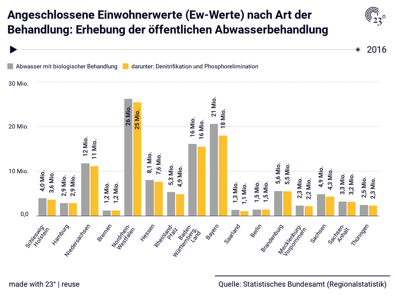 Angeschlossene Einwohnerwerte (Ew-Werte) nach Art der Behandlung: Erhebung der öffentlichen Abwasserbehandlung