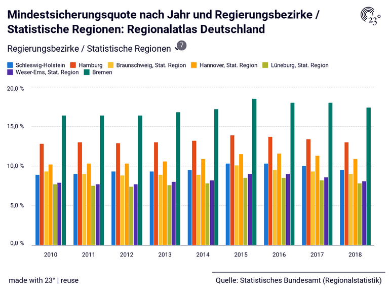 Mindestsicherungsquote nach Jahr und Regierungsbezirke / Statistische Regionen: Regionalatlas Deutschland