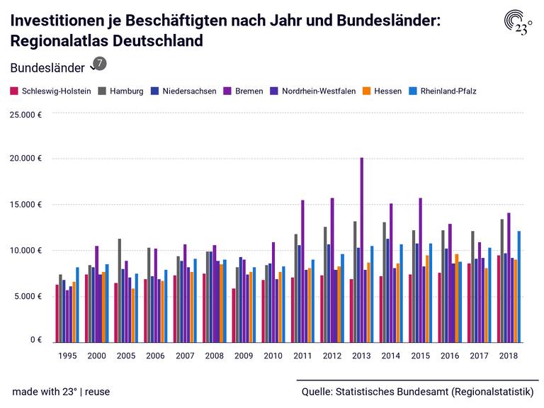 Investitionen je Beschäftigten nach Jahr und Bundesländer: Regionalatlas Deutschland