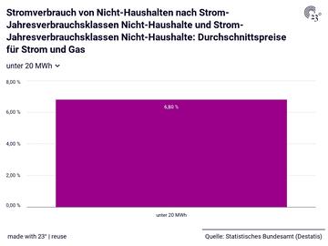 Stromverbrauch von Nicht-Haushalten nach Strom-Jahresverbrauchsklassen Nicht-Haushalte und Strom-Jahresverbrauchsklassen Nicht-Haushalte: Durchschnittspreise für Strom und Gas