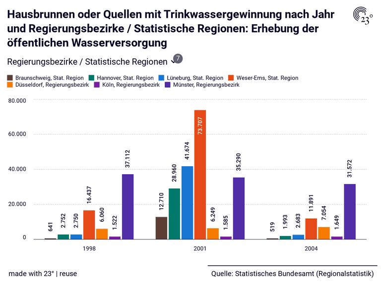 Hausbrunnen oder Quellen mit Trinkwassergewinnung nach Jahr und Regierungsbezirke / Statistische Regionen: Erhebung der öffentlichen Wasserversorgung