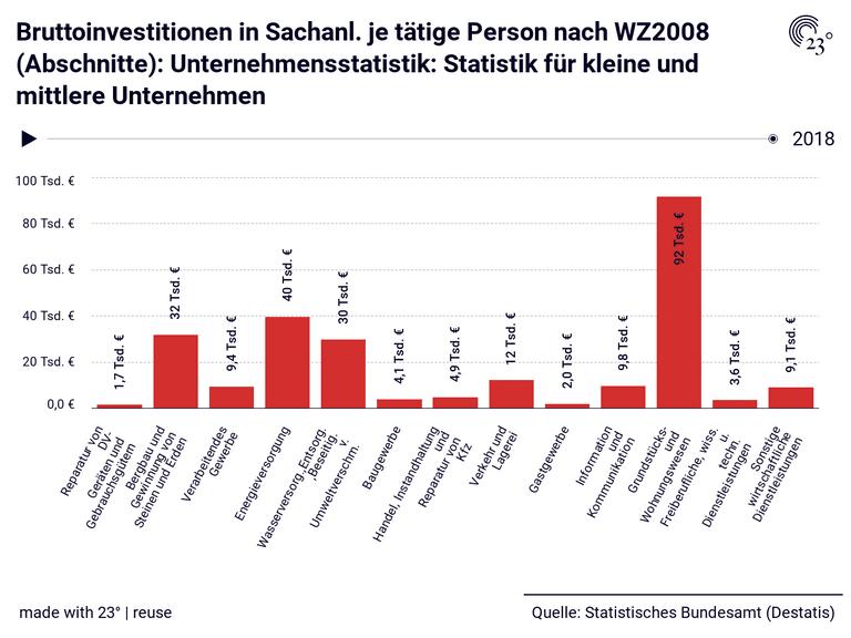 Bruttoinvestitionen in Sachanl. je tätige Person nach WZ2008 (Abschnitte): Unternehmensstatistik: Statistik für kleine und mittlere Unternehmen