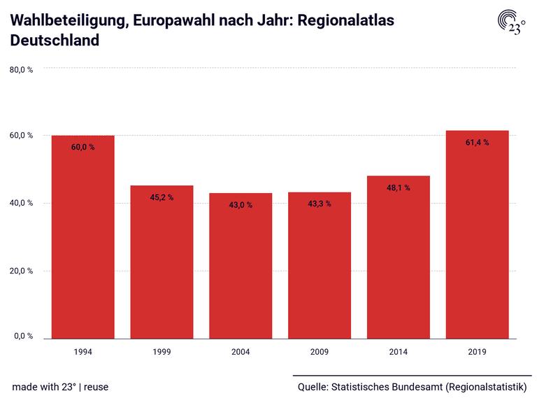 Wahlbeteiligung, Europawahl nach Jahr: Regionalatlas Deutschland