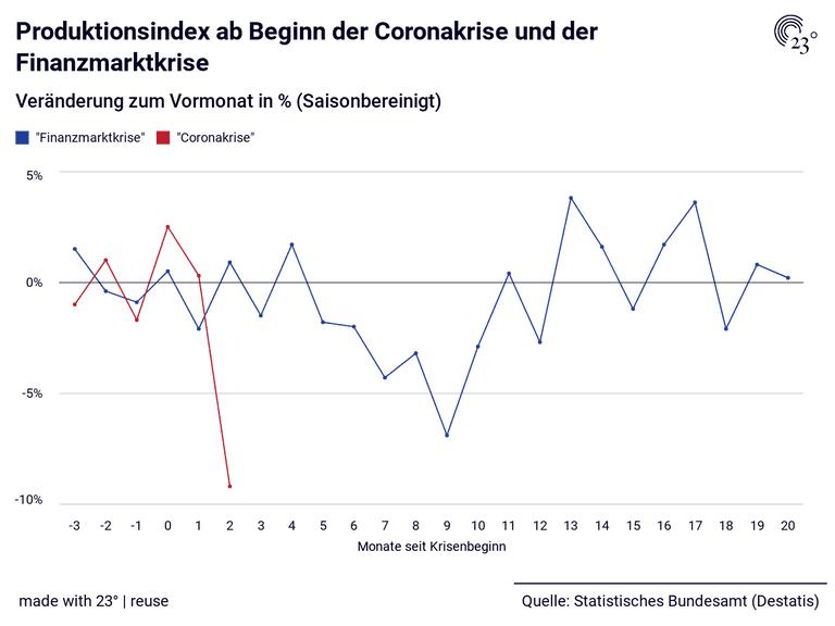 Produktionsindex ab Beginn der Coronakrise und der Finanzmarktkrise