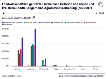 Landwirtschaftlich genutzte Fläche nach Getreide und Kreise und kreisfreie Städte: Allgemeine Agrarstrukturerhebung (bis 2007)