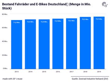 Bestand Fahrräder und E-Bikes Deutschland (Menge in Mio. Stück)