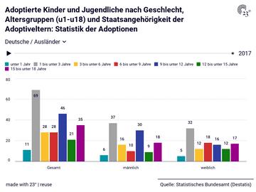 Adoptierte Kinder und Jugendliche nach Geschlecht, Altersgruppen (u1-u18) und Staatsangehörigkeit der Adoptiveltern: Statistik der Adoptionen