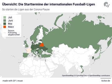 Übersicht: Die Starttermine der internationalen Fussball-Ligen
