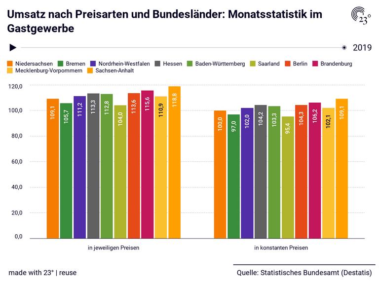 Umsatz nach Preisarten und Bundesländer: Monatsstatistik im Gastgewerbe