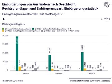 Einbürgerungen von Ausländern nach Geschlecht, Rechtsgrundlagen und Einbürgerungsart: Einbürgerungsstatistik