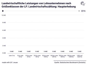 Landwirtschaftliche Leistungen von Lohnunternehmen nach Größenklassen der LF: Landwirtschaftszählung: Haupterhebung