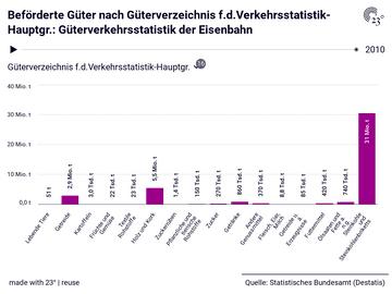 Beförderte Güter nach Güterverzeichnis f.d.Verkehrsstatistik-Hauptgr.: Güterverkehrsstatistik der Eisenbahn