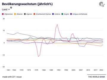 Bevölkerungswachstum (jährlich%)