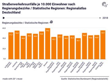 Straßenverkehrsunfälle je 10.000 Einwohner nach Regierungsbezirke / Statistische Regionen: Regionalatlas Deutschland