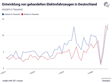 Entwicklung von gehandelten Elektrofahrzeugen in Deutschland