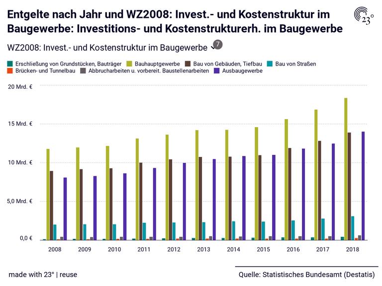 Entgelte nach Jahr und WZ2008: Invest.- und Kostenstruktur im Baugewerbe: Investitions- und Kostenstrukturerh. im Baugewerbe