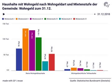 Haushalte mit Wohngeld nach Wohngeldart und Mietenstufe der Gemeinde: Wohngeld zum 31.12.