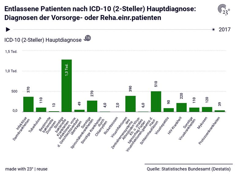 Entlassene Patienten nach ICD-10 (2-Steller) Hauptdiagnose: Diagnosen der Vorsorge- oder Reha.einr.patienten